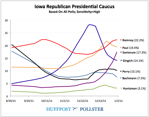 iowa poll President Santorum